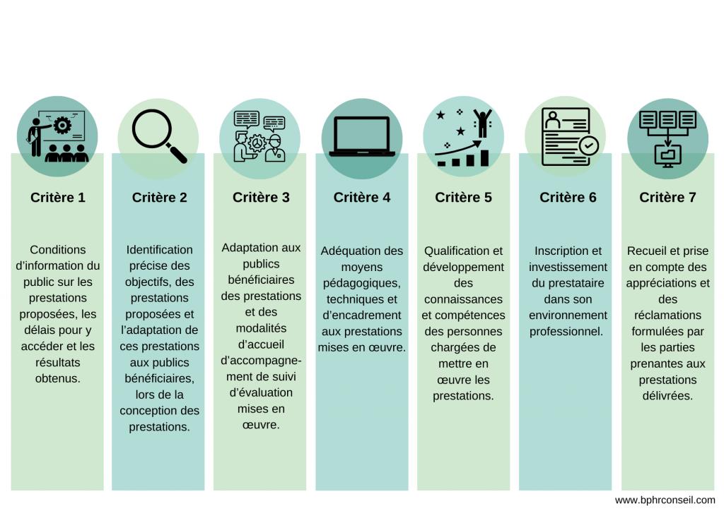 BPHR Conseil- les 7 critères QUALIOPI